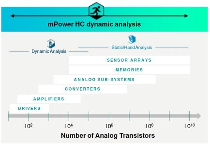 mPower capacity