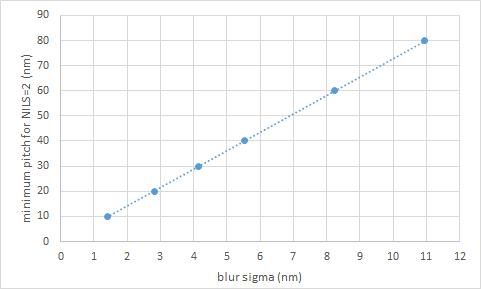 Blur not Wavelength Determines Resolution at Advanced Nodes