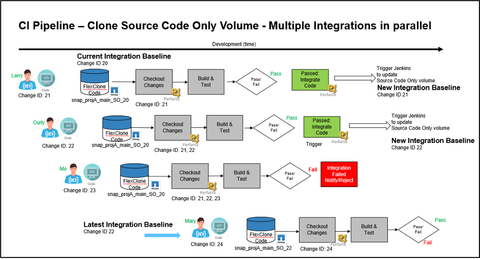 CI Pipeline Multiple Integration in Parallel 2 Hardware Data Acceleration for Semiconductor Design