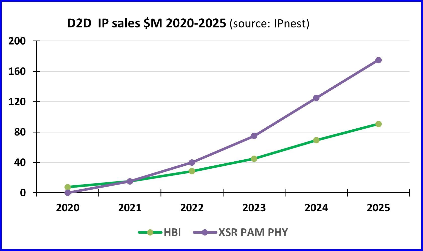 D2D IP market forercast 2020 2025