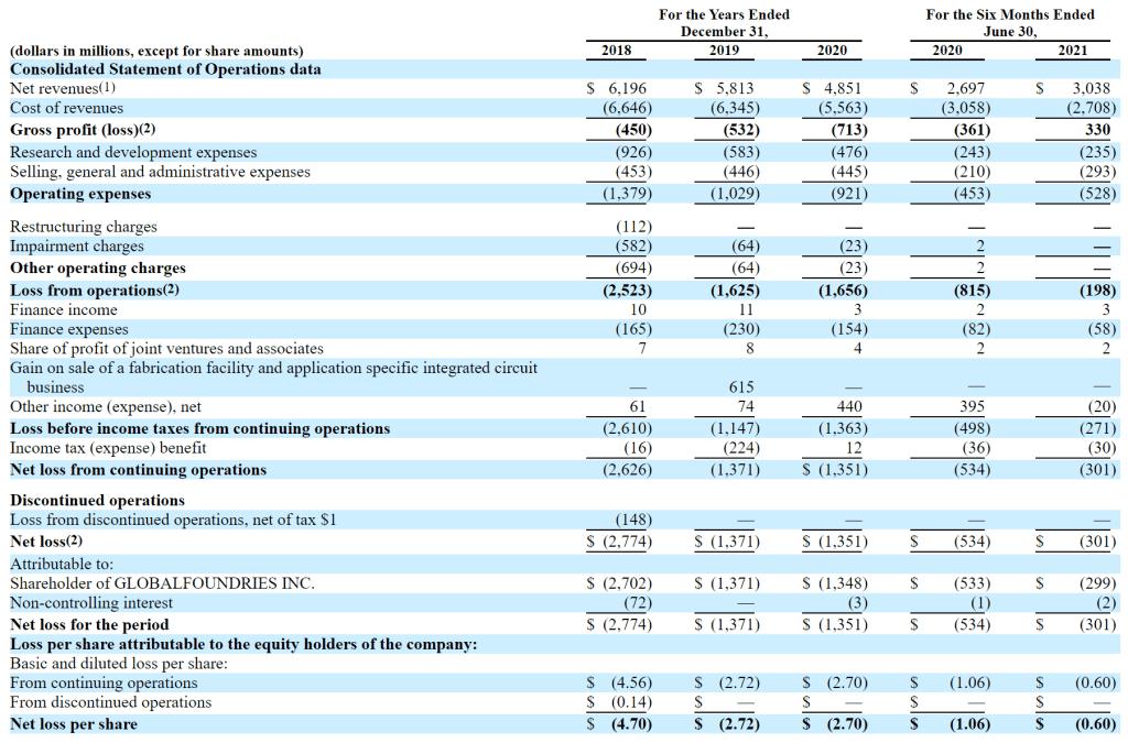 Globabfoundries Financials 2021