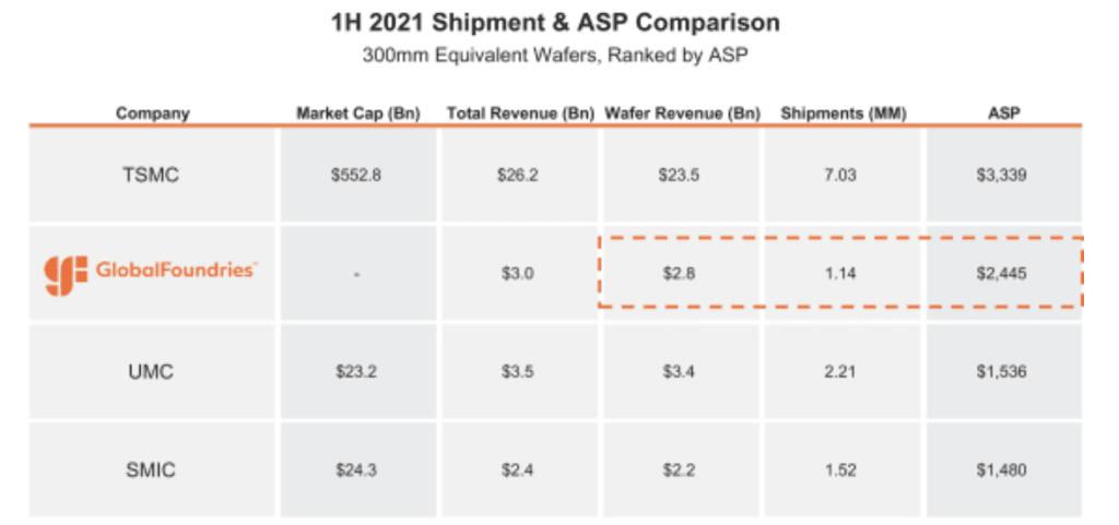 Globalfoundries 2021 ASP Comparison