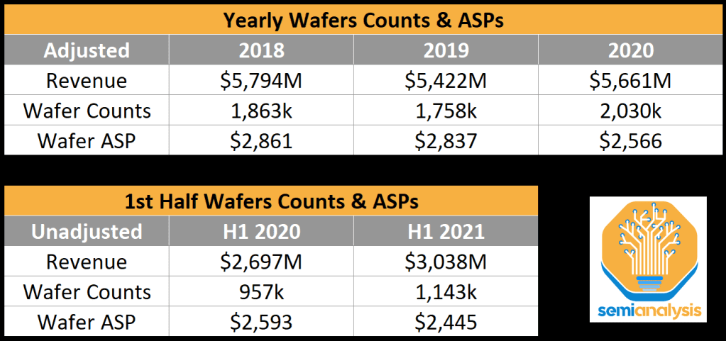 Globalfoundries Yearly Wafer Counts ASPs 2021