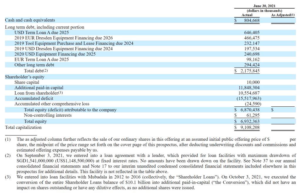 Globalfoundries burns buckets of cash 2021