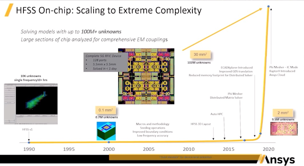 HFSS scaling over the years