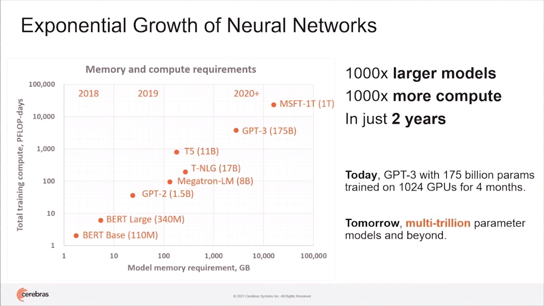 Neural Network Growth