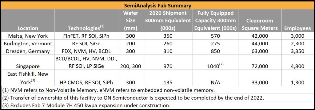 SemiAnalysis Fab Summary 1