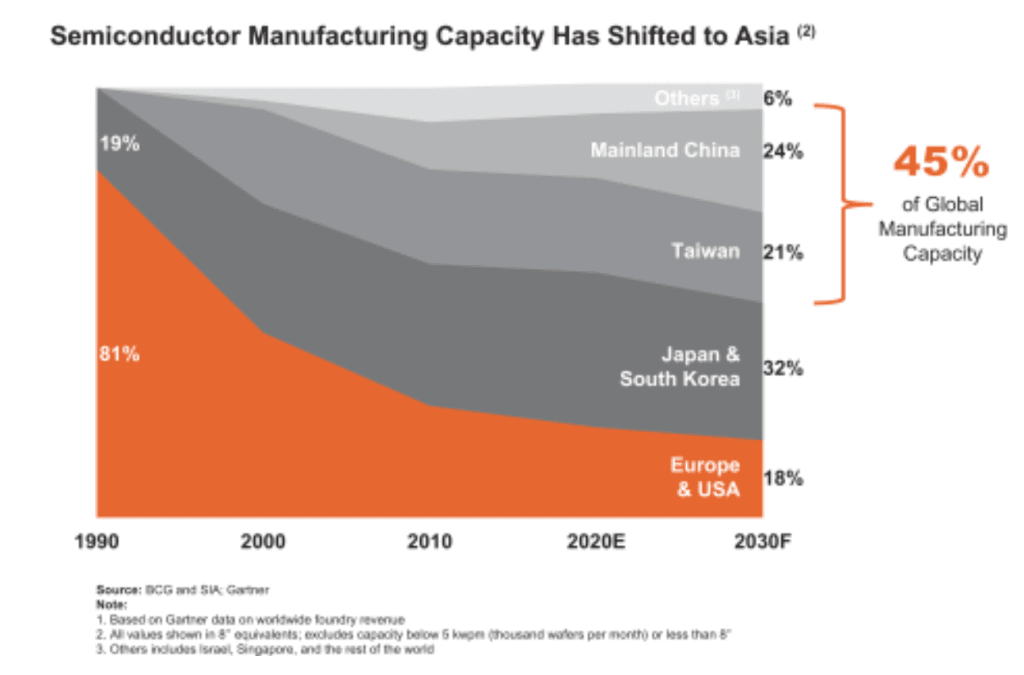 Semiconductor Manufacturing has Shifted to Asia